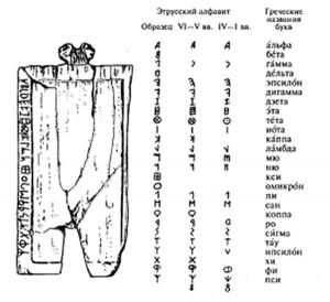Марсилианская табличка и этрусский алфавит